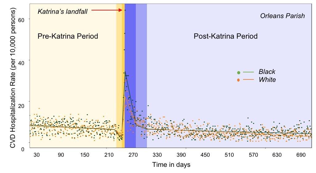 Hurrikan Katrina und die Hinterlassenschaften enthalten spike in Herz-Krankheit, Krankenhausaufenthalte