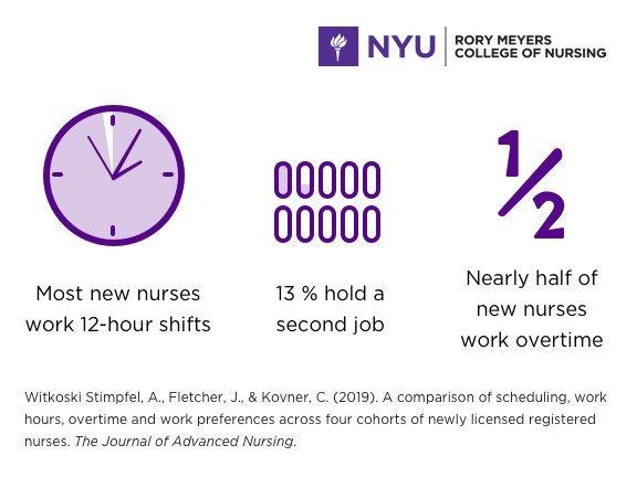 Neue Krankenschwestern überstunden, lange Schichten, und manchmal einen zweiten job