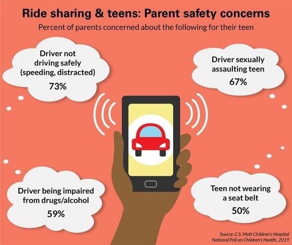 Nationalen Umfrage: die Meisten Eltern besorgt über die Sicherheit von teens mit ride-sharing-Dienste