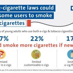 Neue e-Zigarette Gesetze fahren konnten einige Benutzer zu Rauchen, mehr Zigaretten