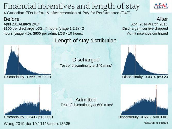 Tun finanzielle Anreize ändern der Länge des Aufenthalts Leistung in ED? Die Ergebnisse der Studie sind gemischt