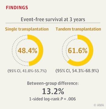 In Hochrisiko-Neuroblastom, zwei Stammzell-Transplantationen kann besser sein als eine