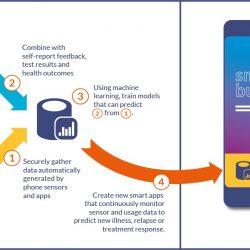 """""""New frontier"""" - highlights Rolle des smartphones bei der Bewältigung von Australien die psychische Gesundheit Krise"""