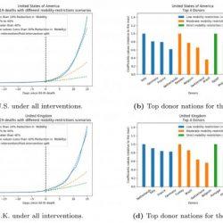 Zusammenarbeit informiert coronavirus Politik durch die Analyse von Daten im Zusammenhang mit der Pandemie