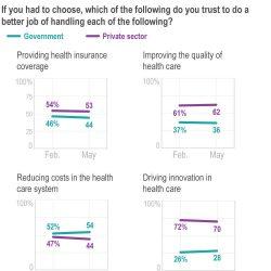 Umfrage: Pandemie bedeutet etwas zu verändern, die UNS Ausblicke auf die Gesundheit Pflege
