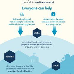 Institutionalisierung von Millionen von Kindern auf der Welt soll nach und nach Auslaufen zu Gunsten der Familie-Pflege