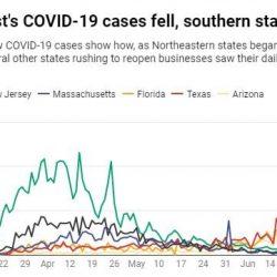 Während coronavirus-Fälle spike in den Süden, der Nordosten scheint unter Kontrolle—hier ist was geändert