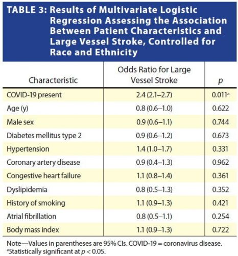 AJR Studie associates COVID-19 mit großem Gefäß Okklusion Striche