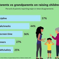 Die Hälfte der Eltern berichten butting Köpfe mit Kind, die Großeltern über die Erziehung